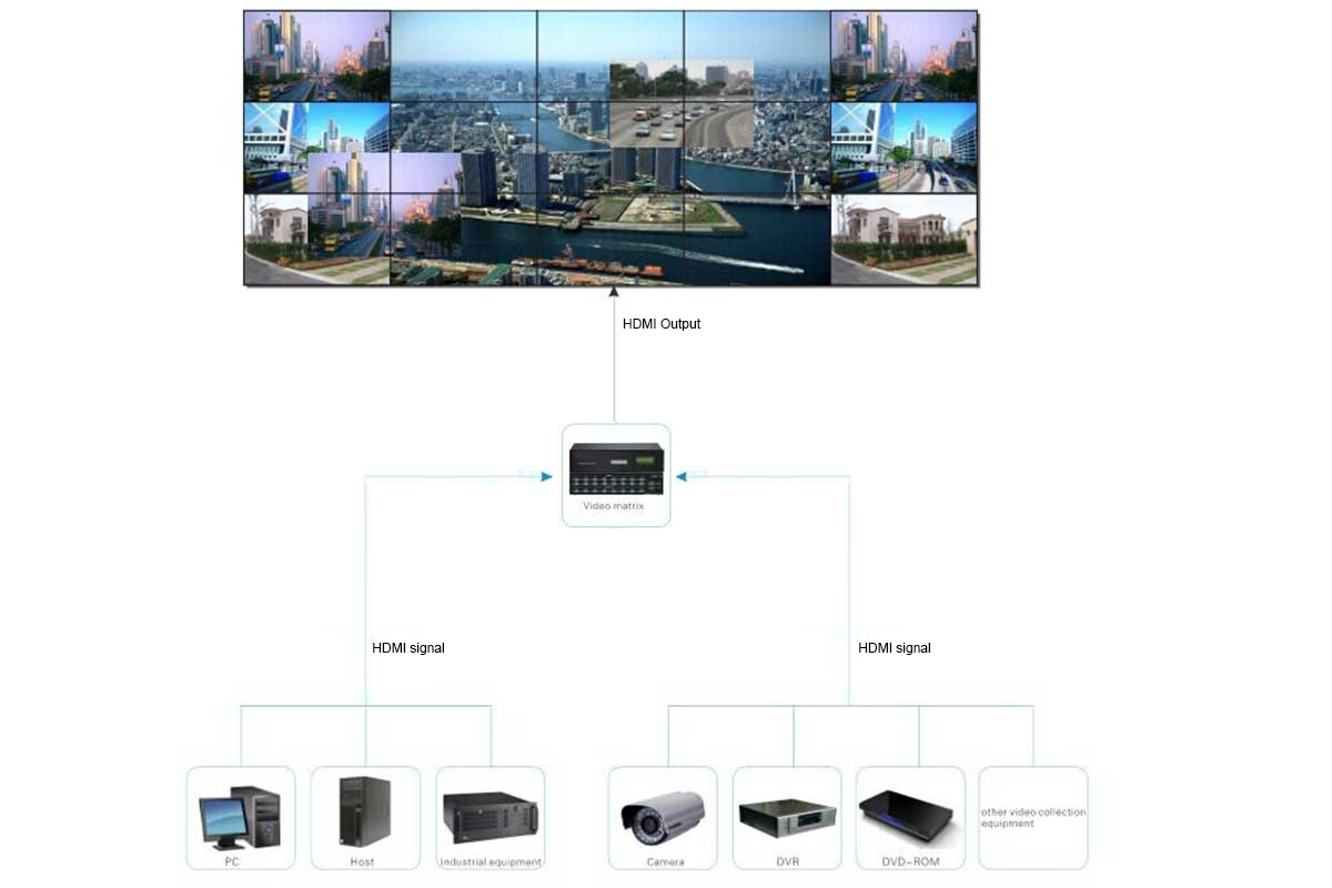 video wall solution for control room